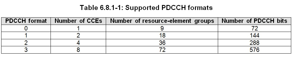 Supported PDCCH formats LTE CCE